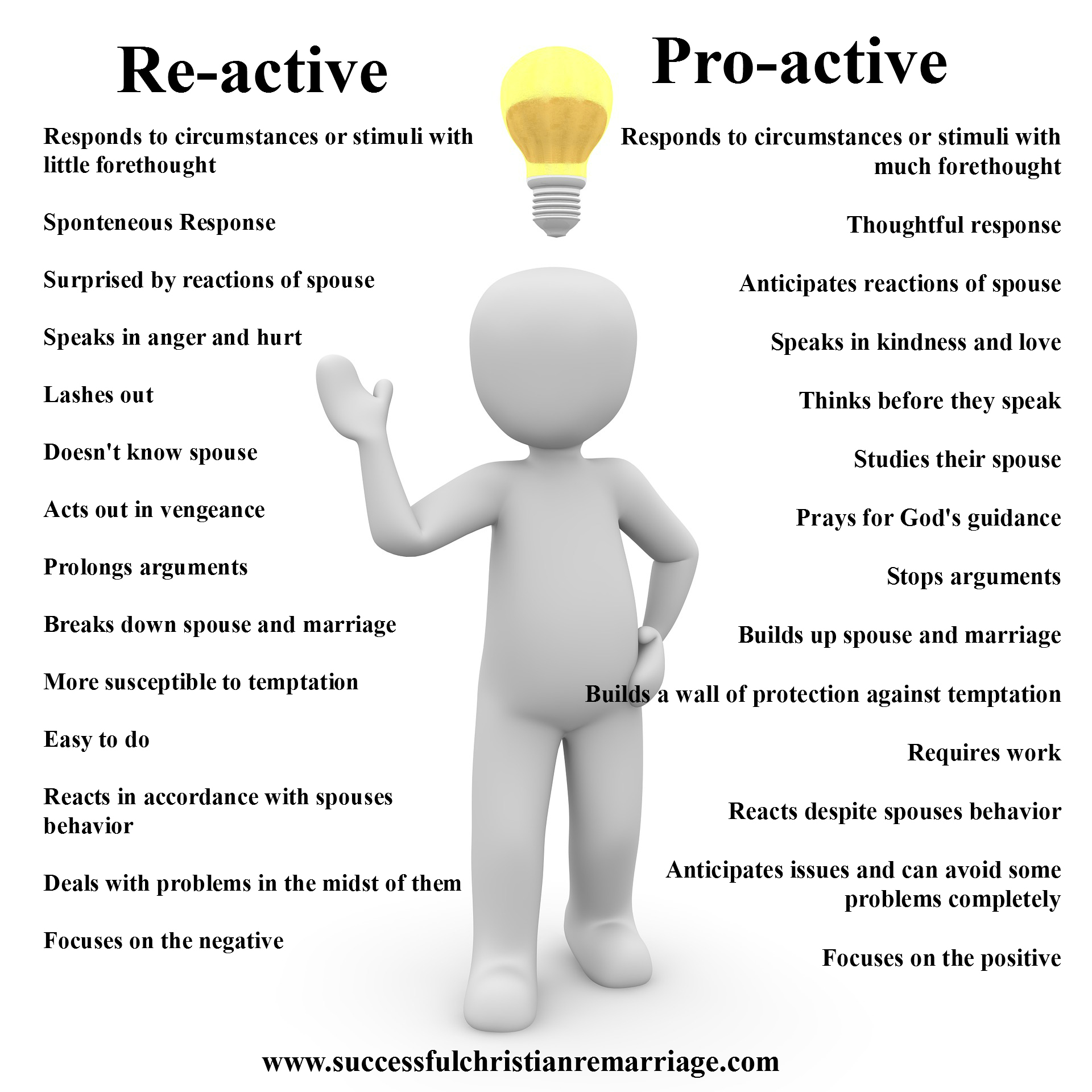 Re-active vs. Pro-active Marriage: www.successfulchristianremarriage.com